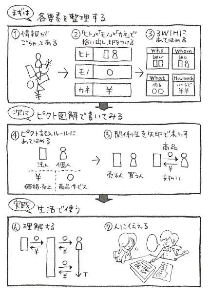 図解®は、小6算数の文章問題 ...