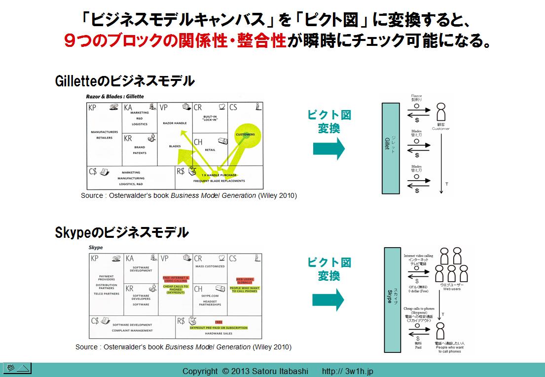 法人研修・講演 « ピクト図解®&3w1h公式サイト